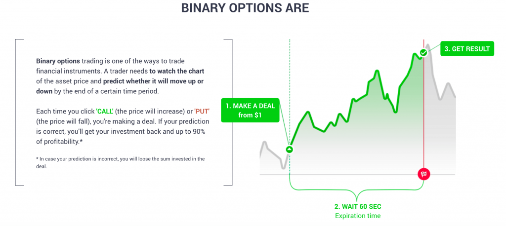 Binary options low deposit for us traders